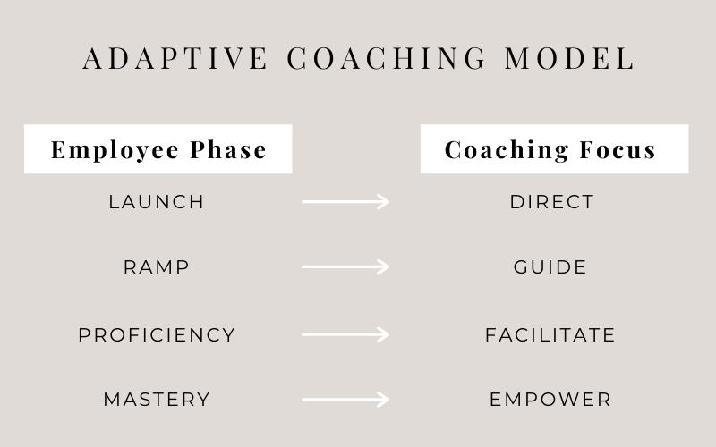 The Adaptive Coaching Model